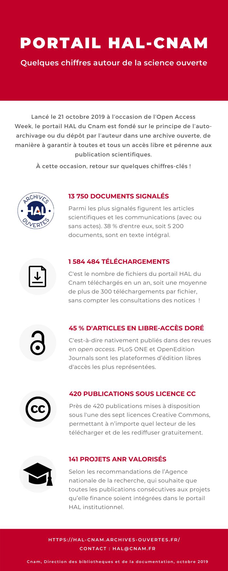 HAL_CNAM_Infographie_2019
